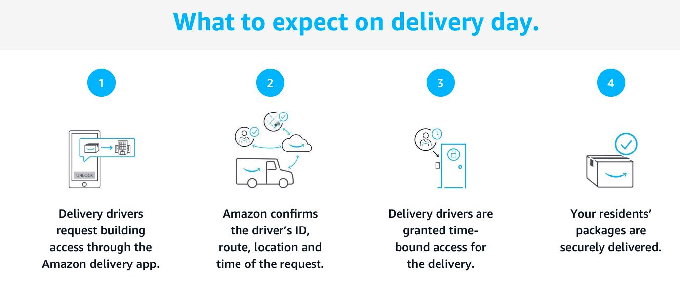 Amazon key contact Moving Gate Systems Tucson AZ